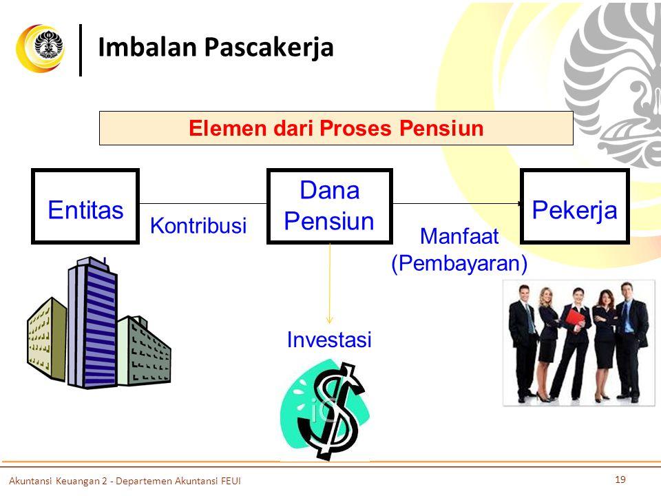 Imbalan Pascakerja Elemen dari Proses Pensiun Entitas Investasi Manfaat (Pembayaran) Kontribusi Dana Pensiun Pekerja Akuntansi Keuangan 2 - Departemen Akuntansi FEUI 19