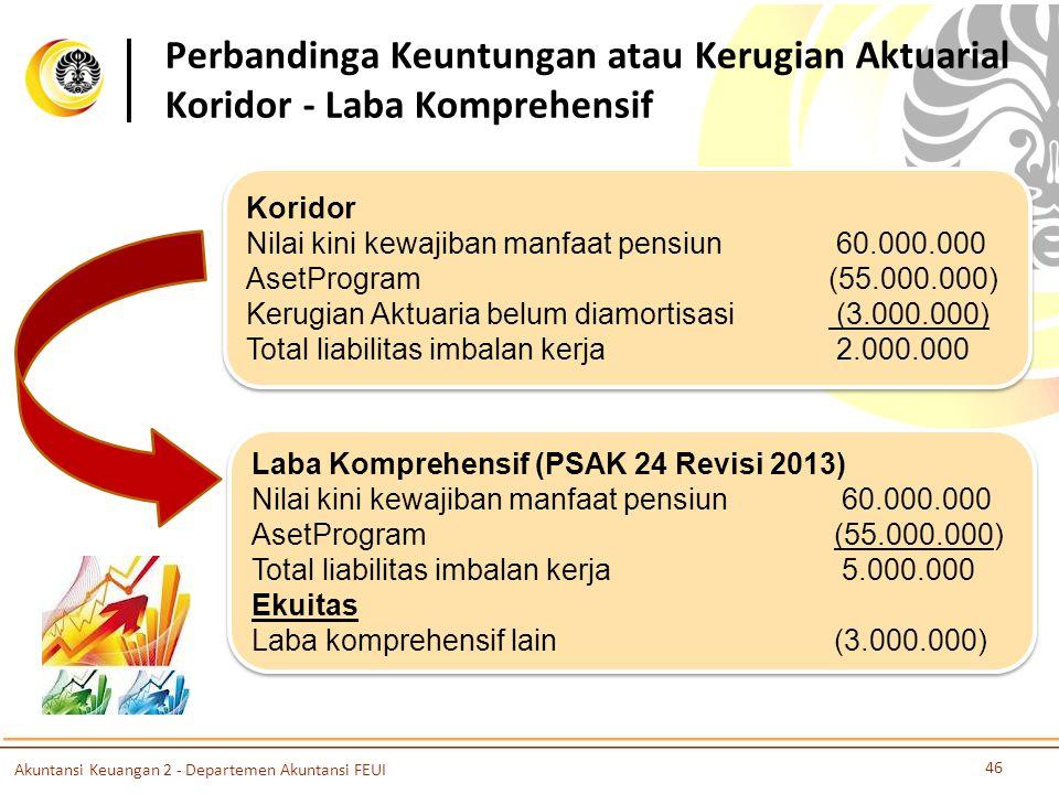 Perbandinga Keuntungan atau Kerugian Aktuarial Koridor - Laba Komprehensif Koridor Nilai kini kewajiban manfaat pensiun 60.000.000 AsetProgram(55.000.000) Kerugian Aktuaria belum diamortisasi (3.000.000) Total liabilitas imbalan kerja 2.000.000 Koridor Nilai kini kewajiban manfaat pensiun 60.000.000 AsetProgram(55.000.000) Kerugian Aktuaria belum diamortisasi (3.000.000) Total liabilitas imbalan kerja 2.000.000 Akuntansi Keuangan 2 - Departemen Akuntansi FEUI 46 Laba Komprehensif (PSAK 24 Revisi 2013) Nilai kini kewajiban manfaat pensiun 60.000.000 AsetProgram(55.000.000) Total liabilitas imbalan kerja 5.000.000 Ekuitas Laba komprehensif lain(3.000.000) Laba Komprehensif (PSAK 24 Revisi 2013) Nilai kini kewajiban manfaat pensiun 60.000.000 AsetProgram(55.000.000) Total liabilitas imbalan kerja 5.000.000 Ekuitas Laba komprehensif lain(3.000.000)