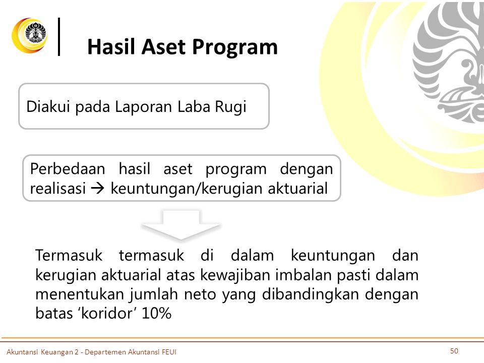 Hasil Aset Program Diakui pada Laporan Laba Rugi Perbedaan hasil aset program dengan realisasi  keuntungan/kerugian aktuarial Termasuk termasuk di da