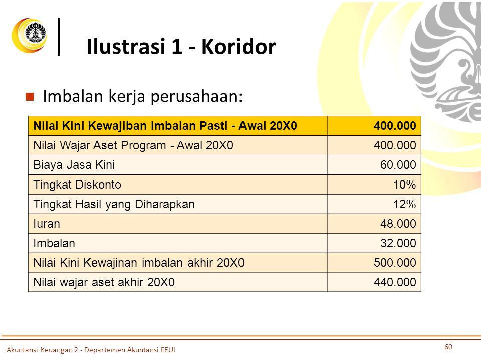 Ilustrasi 1 - Koridor Imbalan kerja perusahaan: 60 Nilai Kini Kewajiban Imbalan Pasti - Awal 20X0400.000 Nilai Wajar Aset Program - Awal 20X0400.000 B