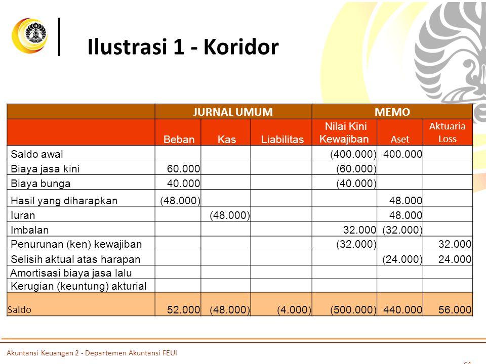 Ilustrasi 1 - Koridor JURNAL UMUMMEMO Beban Kas Liabilitas Nilai Kini Kewajiban Aset Aktuaria Loss Saldo awal (400.000)400.000 Biaya jasa kini60.000 (60.000) Biaya bunga40.000 (40.000) Hasil yang diharapkan(48.000)48.000 Iuran (48.000)48.000 Imbalan 32.000(32.000) Penurunan (ken) kewajiban (32.000) 32.000 Selisih aktual atas harapan(24.000)24.000 Amortisasi biaya jasa lalu Kerugian (keuntung) akturial Saldo 52.000 (48.000) (4.000) (500.000)440.000 56.000 61 Akuntansi Keuangan 2 - Departemen Akuntansi FEUI