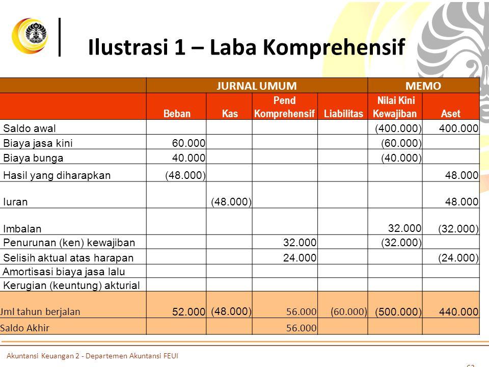 Ilustrasi 1 – Laba Komprehensif JURNAL UMUMMEMO Beban Kas Pend Komprehensif Liabilitas Nilai Kini KewajibanAset Saldo awal (400.000)400.000 Biaya jasa kini60.000 (60.000) Biaya bunga40.000 (40.000) Hasil yang diharapkan(48.000)48.000 Iuran (48.000)48.000 Imbalan 32.000(32.000) Penurunan (ken) kewajiban32.000 (32.000) Selisih aktual atas harapan24.000(24.000) Amortisasi biaya jasa lalu Kerugian (keuntung) akturial Jml tahun berjalan 52.000 (48.000) 56.000(60.000) (500.000)440.000 Saldo Akhir56.000 63 Akuntansi Keuangan 2 - Departemen Akuntansi FEUI