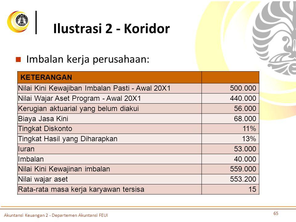 Ilustrasi 2 - Koridor Imbalan kerja perusahaan: 65 KETERANGAN Nilai Kini Kewajiban Imbalan Pasti - Awal 20X1500.000 Nilai Wajar Aset Program - Awal 20