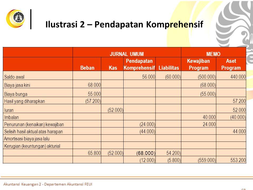 Ilustrasi 2 – Pendapatan Komprehensif JURNAL UMUMMEMO Beban Kas Pendapatan Komprehensif Liabilitas Kewajiban Program Aset Program Saldo awal 56.000 (60.000) (500.000) 440.000 Biaya jasa kini 68.000(68.000) Biaya bunga55.000 (55.000) Hasil yang diharapkan(57.200) 57.200 Iuran (52.000) 52.000 Imbalan 40.000 (40.000) Penurunan (kenaikan) kewajiban (24.000) 24.000 Selisih hasil aktual atas harapan (44.000) 44.000 Amortisasi biaya jasa lalu Kerugian (keuntungan) akturial 65.800 (52.000) (68.000) 54.200) (12.000) (5.800)(559.000)553.200 68 Akuntansi Keuangan 2 - Departemen Akuntansi FEUI