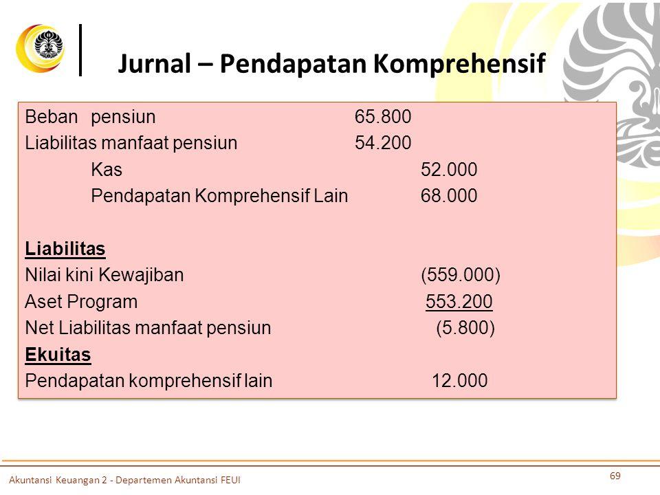 Jurnal – Pendapatan Komprehensif 69 Bebanpensiun65.800 Liabilitas manfaat pensiun54.200 Kas52.000 Pendapatan Komprehensif Lain68.000 Liabilitas Nilai kini Kewajiban (559.000) Aset Program 553.200 Net Liabilitas manfaat pensiun (5.800) Ekuitas Pendapatan komprehensif lain 12.000 Bebanpensiun65.800 Liabilitas manfaat pensiun54.200 Kas52.000 Pendapatan Komprehensif Lain68.000 Liabilitas Nilai kini Kewajiban (559.000) Aset Program 553.200 Net Liabilitas manfaat pensiun (5.800) Ekuitas Pendapatan komprehensif lain 12.000 Akuntansi Keuangan 2 - Departemen Akuntansi FEUI