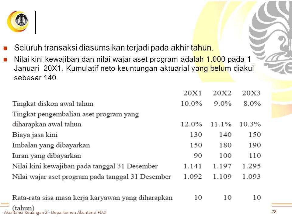 Seluruh transaksi diasumsikan terjadi pada akhir tahun. Nilai kini kewajiban dan nilai wajar aset program adalah 1.000 pada 1 Januari 20X1. Kumulatif