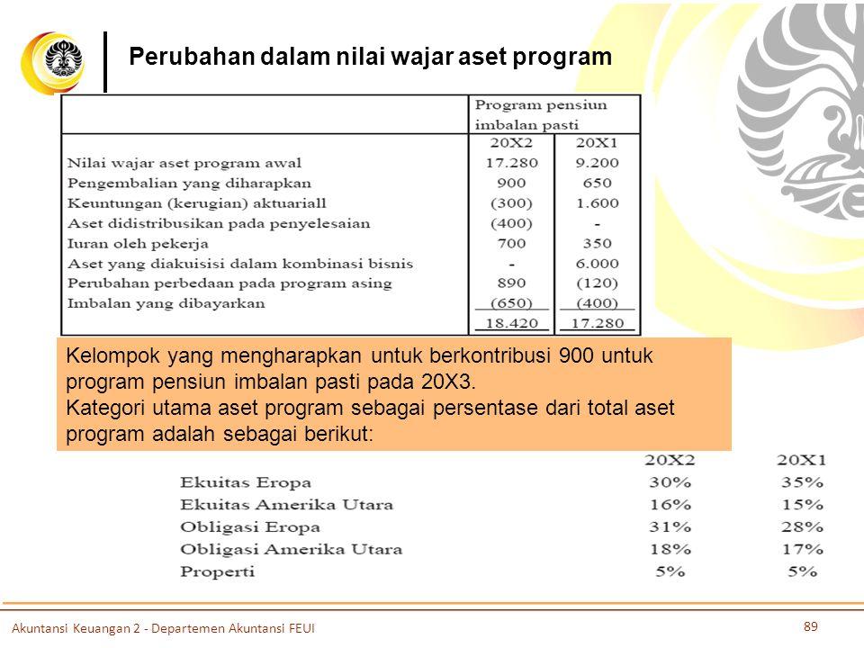 Perubahan dalam nilai wajar aset program Kelompok yang mengharapkan untuk berkontribusi 900 untuk program pensiun imbalan pasti pada 20X3. Kategori ut