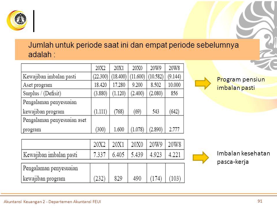 Jumlah untuk periode saat ini dan empat periode sebelumnya adalah : Imbalan kesehatan pasca-kerja Program pensiun imbalan pasti Akuntansi Keuangan 2 -