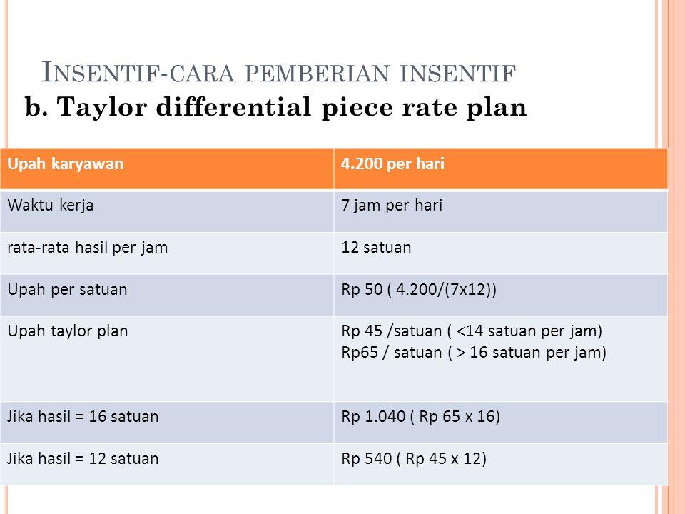 I NSENTIF - CARA PEMBERIAN INSENTIF b. Taylor differential piece rate plan Upah karyawan4.200 per hari Waktu kerja7 jam per hari rata-rata hasil per j