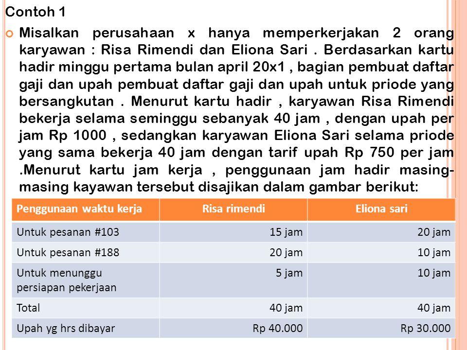 Distribusi biaya tenaga kerja langsung Risa rimendiEliona sari Dibebankan sbg biaya tenaga kerja langsung Pesanan # 103 Pesanan # 188 Dibebankan sbg BOP Rp 15.000 20.000 5.000 15.000 7.500 7.000 Jumlah upah minggu pertama bulan April 19x1 Rp 40.000Rp 30.000 PPh yg dipotong oleh perusahaan 15 % dari upah minggu pertama bulan April 19x1 6.0004.500 Jumlah upah bersih yg diterima karyawanRp 34.000Rp 25.500