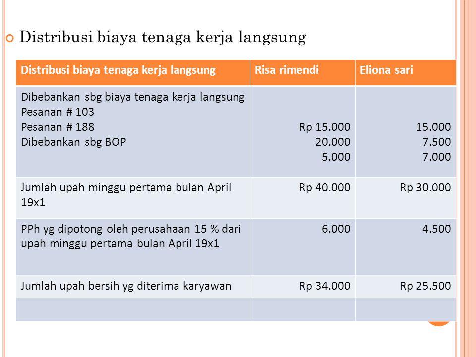Distribusi biaya tenaga kerja langsung Risa rimendiEliona sari Dibebankan sbg biaya tenaga kerja langsung Pesanan # 103 Pesanan # 188 Dibebankan sbg B