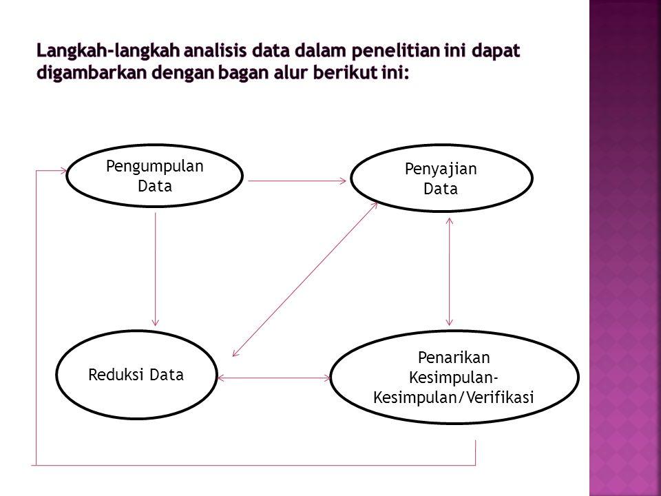 Pengumpulan Data Penyajian Data Penarikan Kesimpulan- Kesimpulan/Verifikasi Reduksi Data