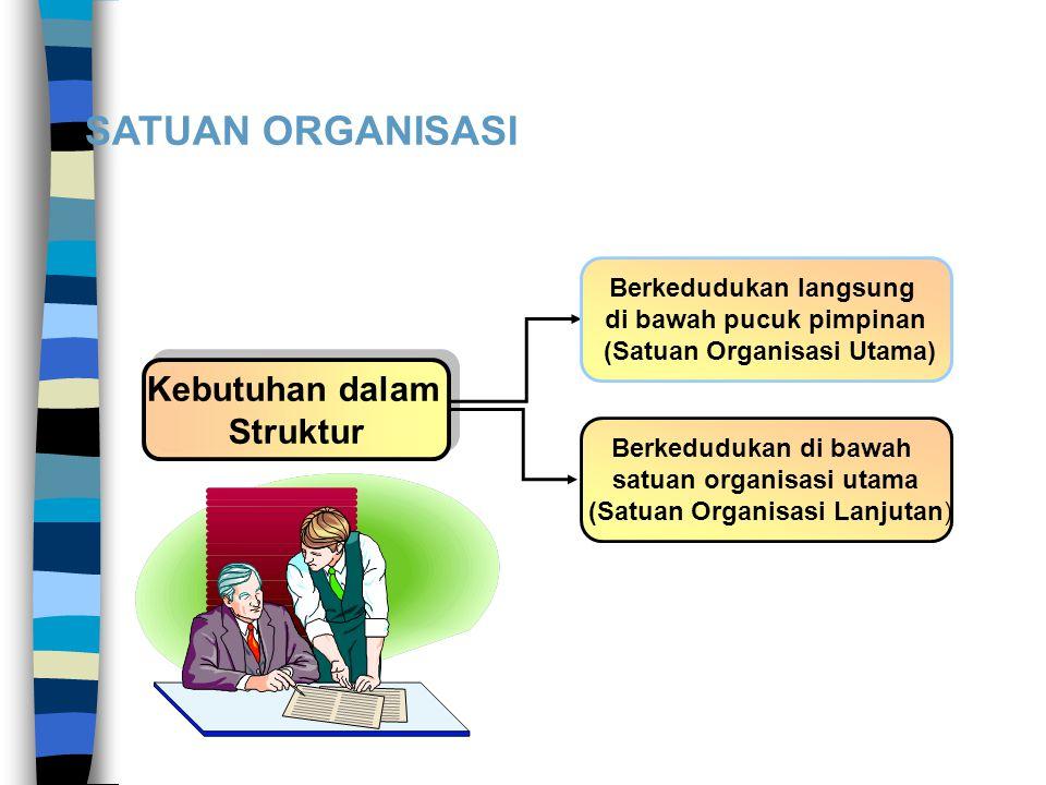 SATUAN ORGANISASI Kebutuhan dalam Struktur Kebutuhan dalam Struktur Berkedudukan langsung di bawah pucuk pimpinan (Satuan Organisasi Utama) Berkedudukan di bawah satuan organisasi utama (Satuan Organisasi Lanjutan)
