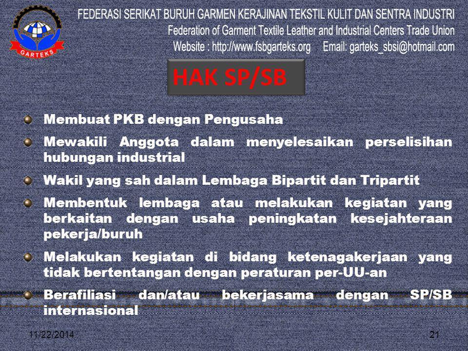 11/22/201421 Membuat PKB dengan Pengusaha Mewakili Anggota dalam menyelesaikan perselisihan hubungan industrial Wakil yang sah dalam Lembaga Bipartit