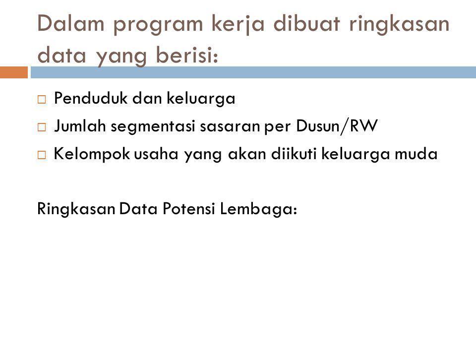 Contoh Matrik Program Kerja dan Tahap-tahap Kegiatan: Program dan tahap-tahap kegiatan VolumeSasaranJadwal (Minggu Ke) Bentuk KegiatanPelaksanaRealisasi/ Pelaksanaan 1.