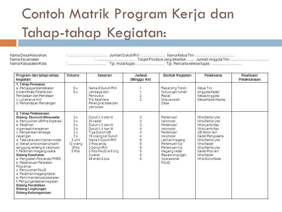 Contoh Matrik Program Kerja dan Tahap-tahap Kegiatan: Program dan tahap-tahap kegiatan VolumeSasaranJadwal (Minggu Ke) Bentuk KegiatanPelaksanaRealisa
