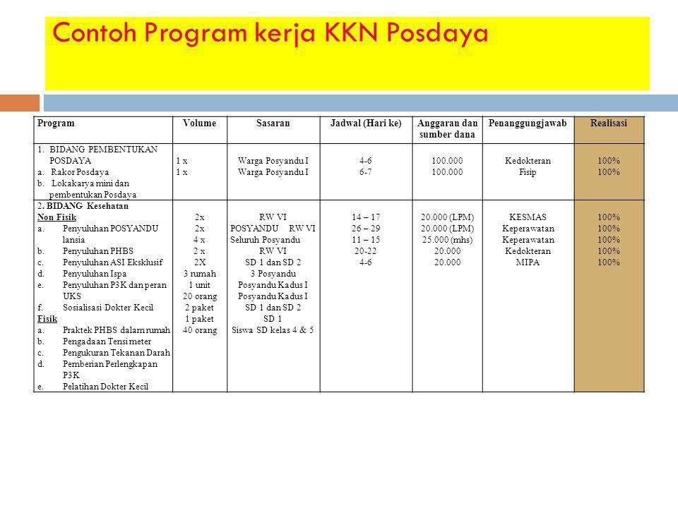 Contoh Program kerja KKN Posdaya ProgramVolumeSasaranJadwal (Hari ke)Anggaran dan sumber dana PenanggungjawabRealisasi 1. BIDANG PEMBENTUKAN POSDAYA a