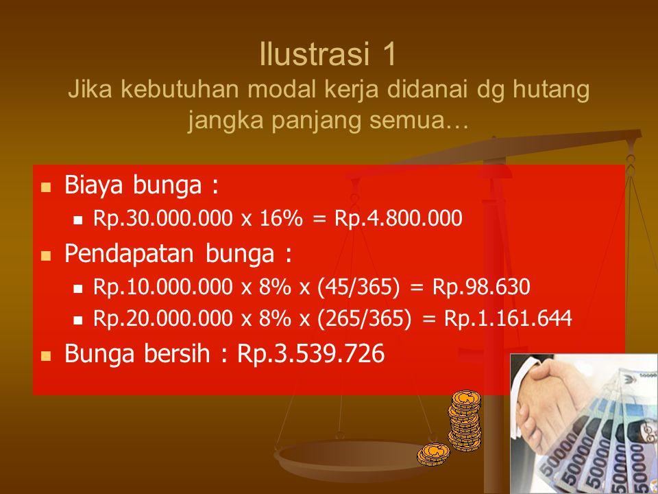 31 Ilustrasi 1 Jika kebutuhan modal kerja didanai dg hutang jangka panjang semua… Biaya bunga : Rp.30.000.000 x 16% = Rp.4.800.000 Pendapatan bunga :