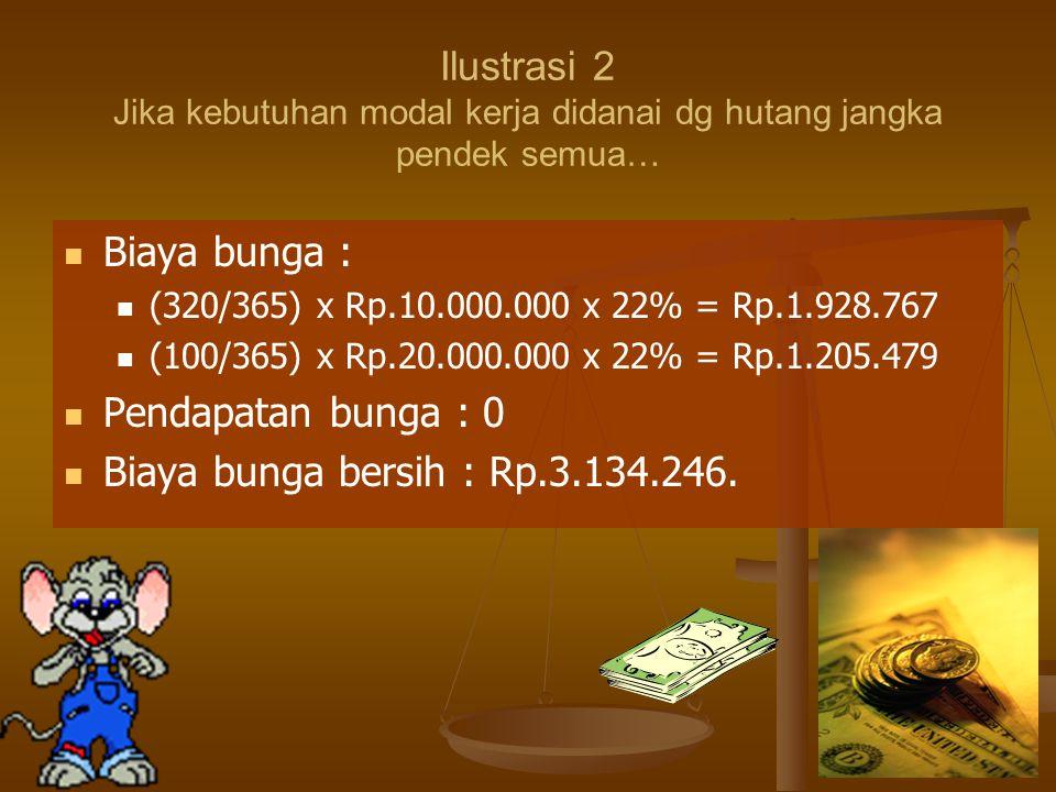 32 Biaya bunga : (320/365) x Rp.10.000.000 x 22% = Rp.1.928.767 (100/365) x Rp.20.000.000 x 22% = Rp.1.205.479 Pendapatan bunga : 0 Biaya bunga bersih