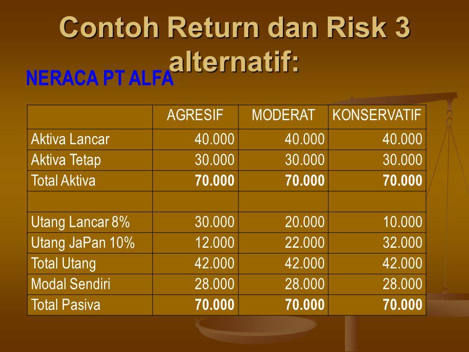 Contoh Return dan Risk 3 alternatif: AGRESIFMODERATKONSERVATIF Aktiva Lancar40.000 Aktiva Tetap30.000 Total Aktiva 70.000 Utang Lancar 8%30.00020.0001
