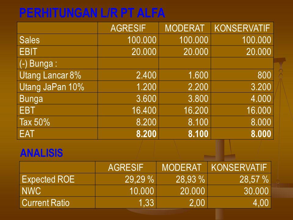 PERHITUNGAN L/R PT ALFA AGRESIFMODERATKONSERVATIF Sales100.000 EBIT20.000 (-) Bunga : Utang Lancar 8%2.4001.600800 Utang JaPan 10%1.2002.2003.200 Bung