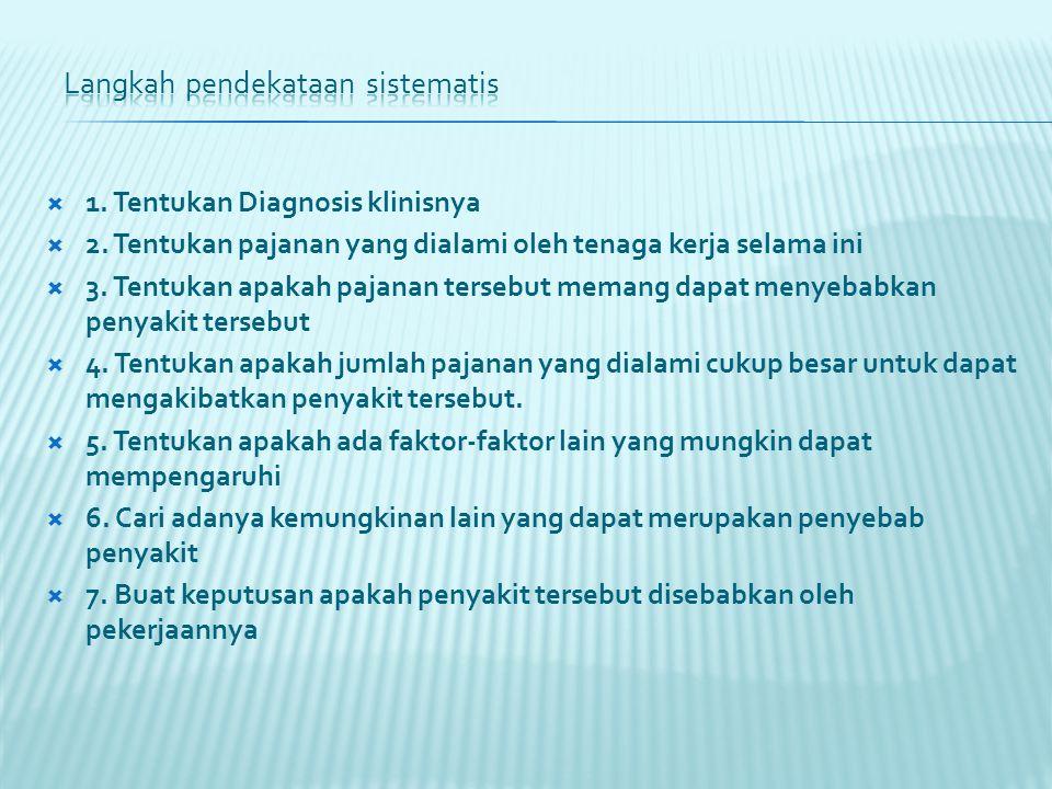  1. Tentukan Diagnosis klinisnya  2.