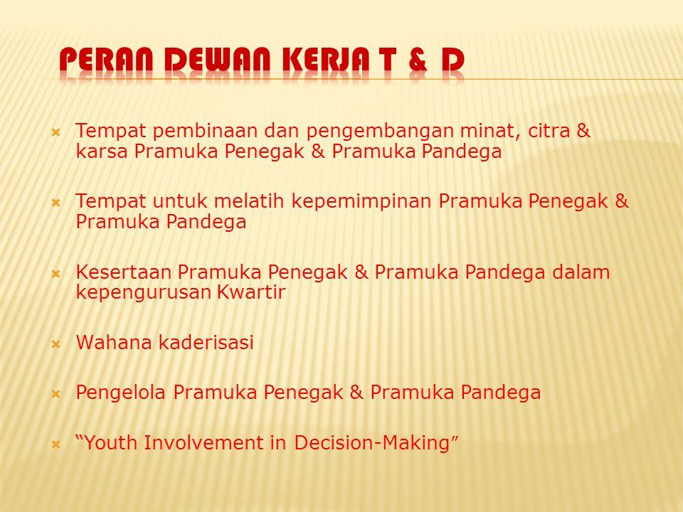  Tempat pembinaan dan pengembangan minat, citra & karsa Pramuka Penegak & Pramuka Pandega  Tempat untuk melatih kepemimpinan Pramuka Penegak & Pramu