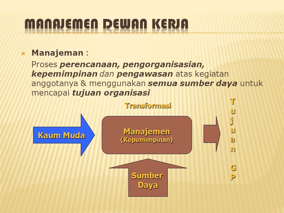  Manajeman : Proses perencanaan, pengorganisasian, kepemimpinan dan pengawasan atas kegiatan anggotanya & menggunakan semua sumber daya untuk mencapa