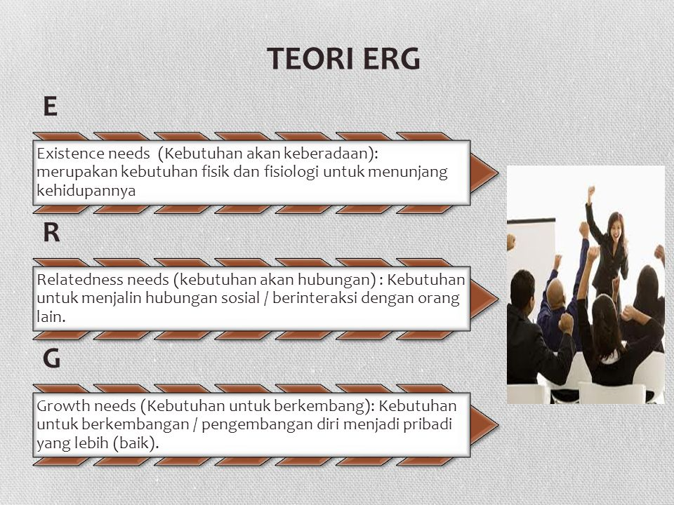 TEORI ERG E Existence needs (Kebutuhan akan keberadaan): merupakan kebutuhan fisik dan fisiologi untuk menunjang kehidupannya R Relatedness needs (kebutuhan akan hubungan) : Kebutuhan untuk menjalin hubungan sosial / berinteraksi dengan orang lain.