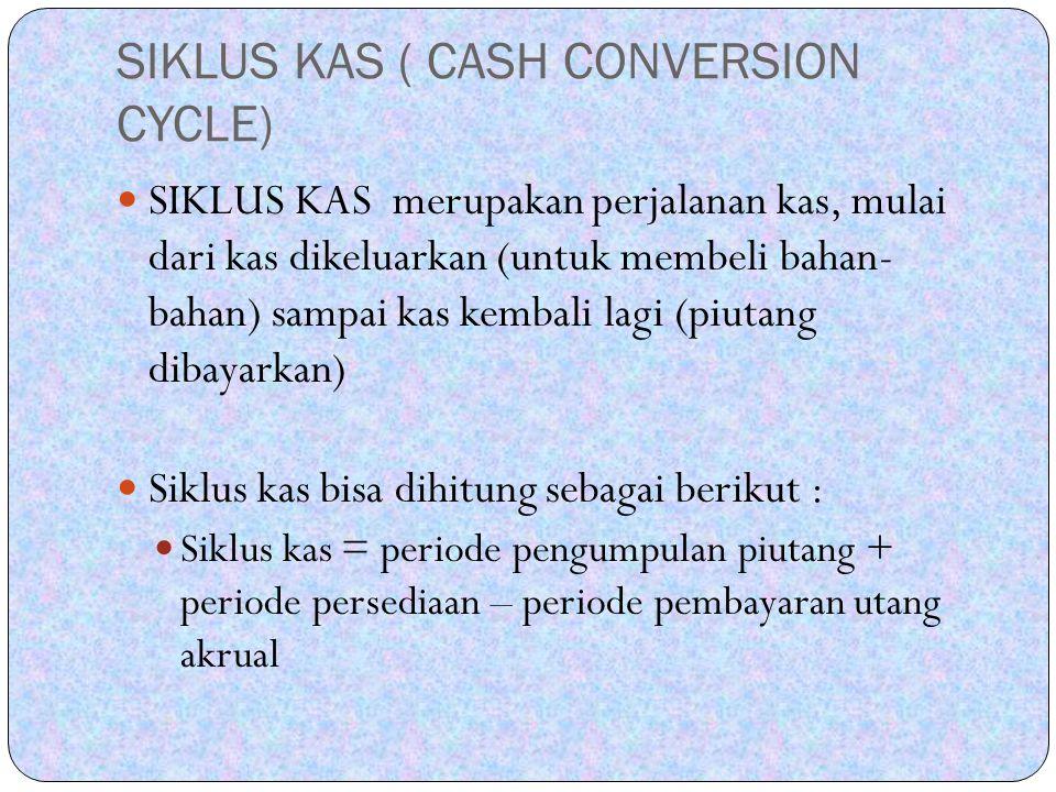 SIKLUS KAS ( CASH CONVERSION CYCLE) SIKLUS KAS merupakan perjalanan kas, mulai dari kas dikeluarkan (untuk membeli bahan- bahan) sampai kas kembali la