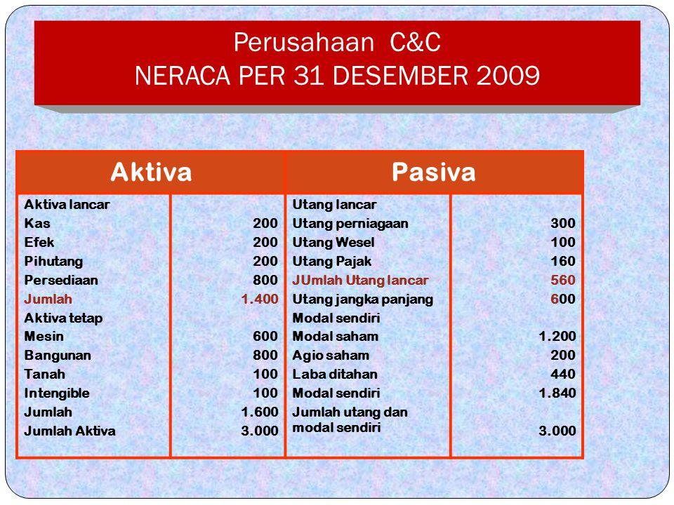 Perusahaan C&C NERACA PER 31 DESEMBER 2009 AktivaPasiva Aktiva lancar Kas Efek Pihutang Persediaan Jumlah Aktiva tetap Mesin Bangunan Tanah Intengible