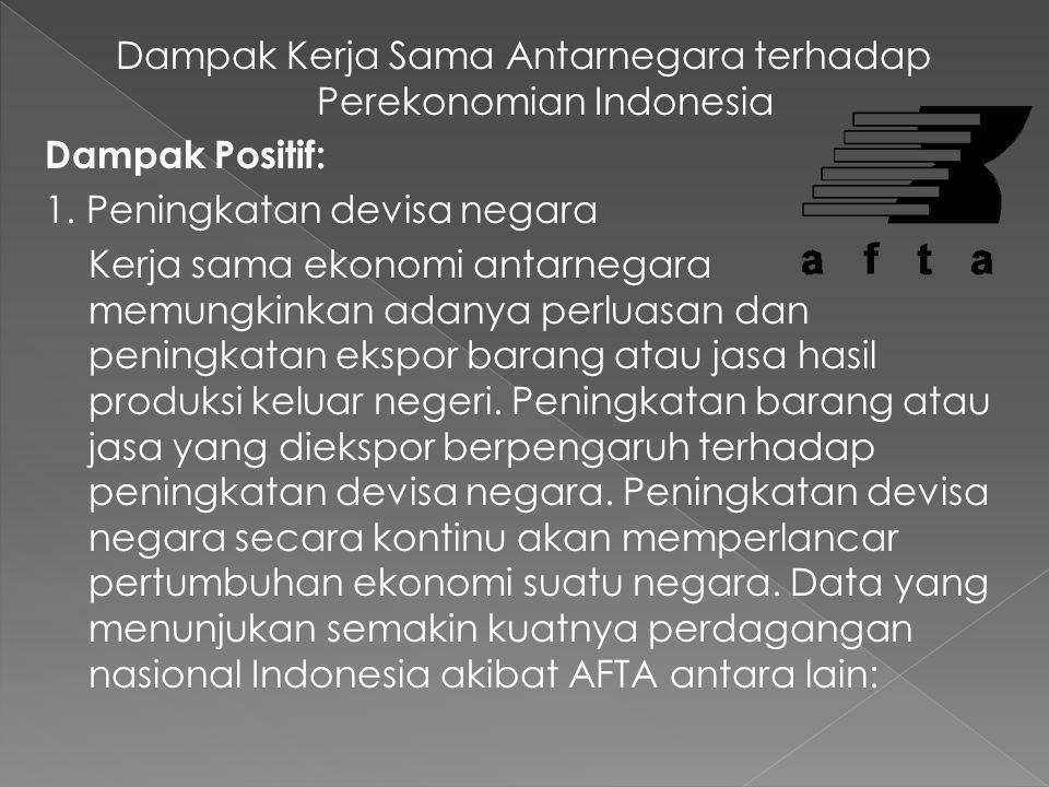 D. Dampak Kerja Sama Antarnegara terhadap Perekonomian Indonesia Kerja sama antarnegara baik dalam lingkup suatu kawasan(regional) maupun internasiona