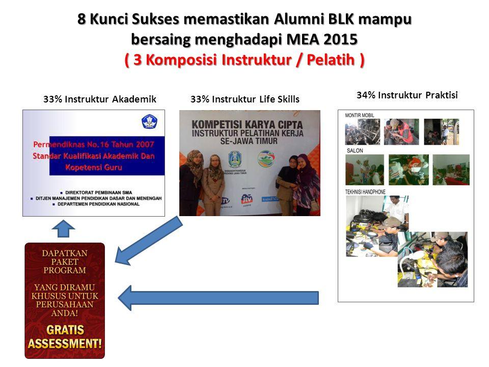 8 Kunci Sukses memastikan Alumni BLK mampu bersaing menghadapi MEA 2015 ( 3 Komposisi Instruktur / Pelatih ) 33% Instruktur Akademik33% Instruktur Lif