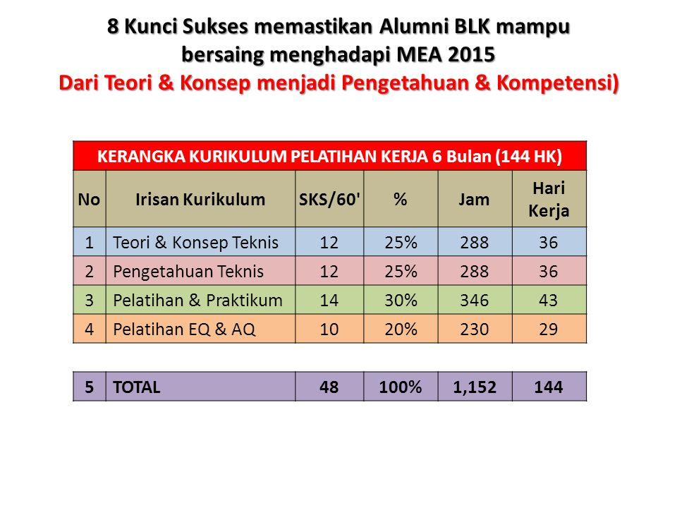 8 Kunci Sukses memastikan Alumni BLK mampu bersaing menghadapi MEA 2015 Dari Teori & Konsep menjadi Pengetahuan & Kompetensi) KERANGKA KURIKULUM PELAT