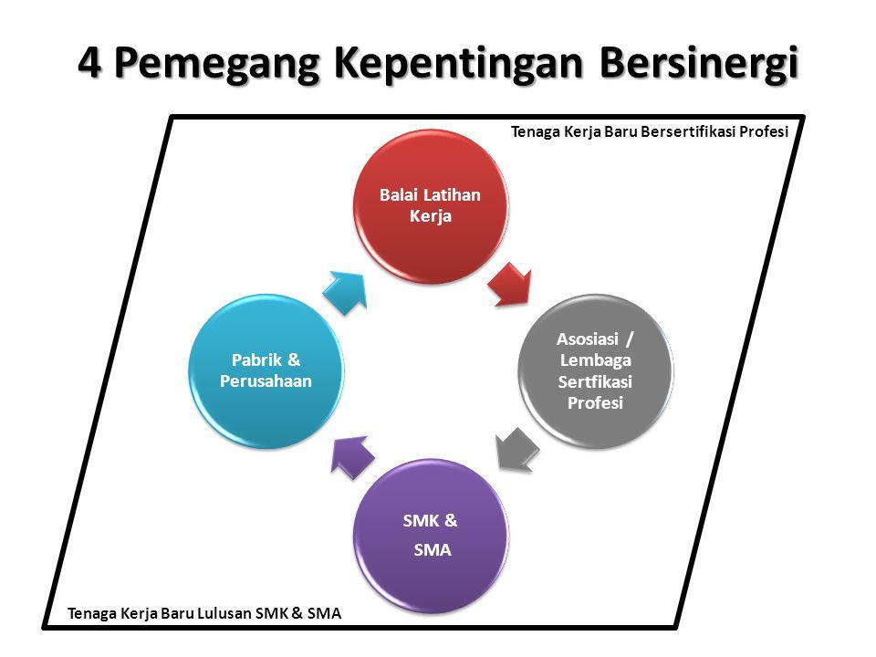 4 Pemegang Kepentingan Bersinergi Balai Latihan Kerja Asosiasi / Lembaga Sertfikasi Profesi SMK & SMA Pabrik & Perusahaan Tenaga Kerja Baru Lulusan SM
