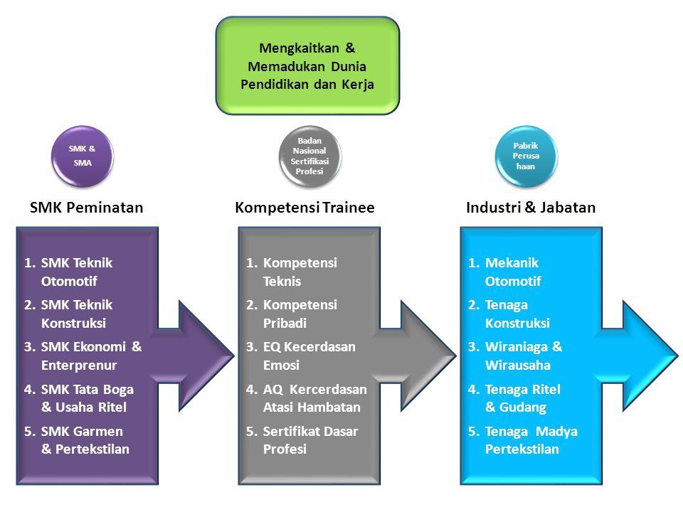 Mengkaitkan & Memadukan Dunia Pendidikan dan Kerja 1.SMK Teknik Otomotif 2.SMK Teknik Konstruksi 3.SMK Ekonomi & Enterprenur 4.SMK Tata Boga & Usaha R