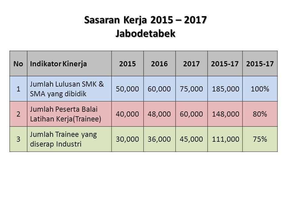 Sasaran Kerja 2015 – 2017 Jabodetabek NoIndikator Kinerja2015201620172015-17 1 Jumlah Lulusan SMK & SMA yang dibidik 50,00060,00075,000185,000100% 2 J