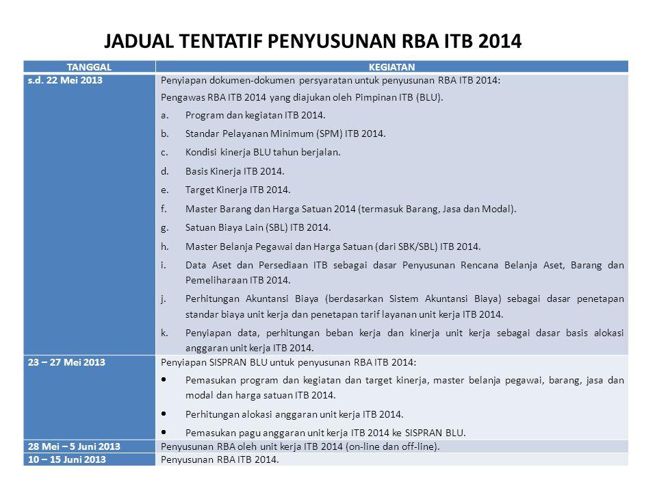 TANGGALKEGIATAN s.d. 22 Mei 2013Penyiapan dokumen-dokumen persyaratan untuk penyusunan RBA ITB 2014: Pengawas RBA ITB 2014 yang diajukan oleh Pimpinan