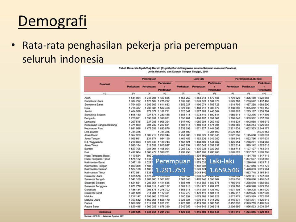 Demografi Rata-rata penghasilan pekerja pria perempuan seluruh indonesia Perempuan 1.291.753 Laki-laki 1.659.546