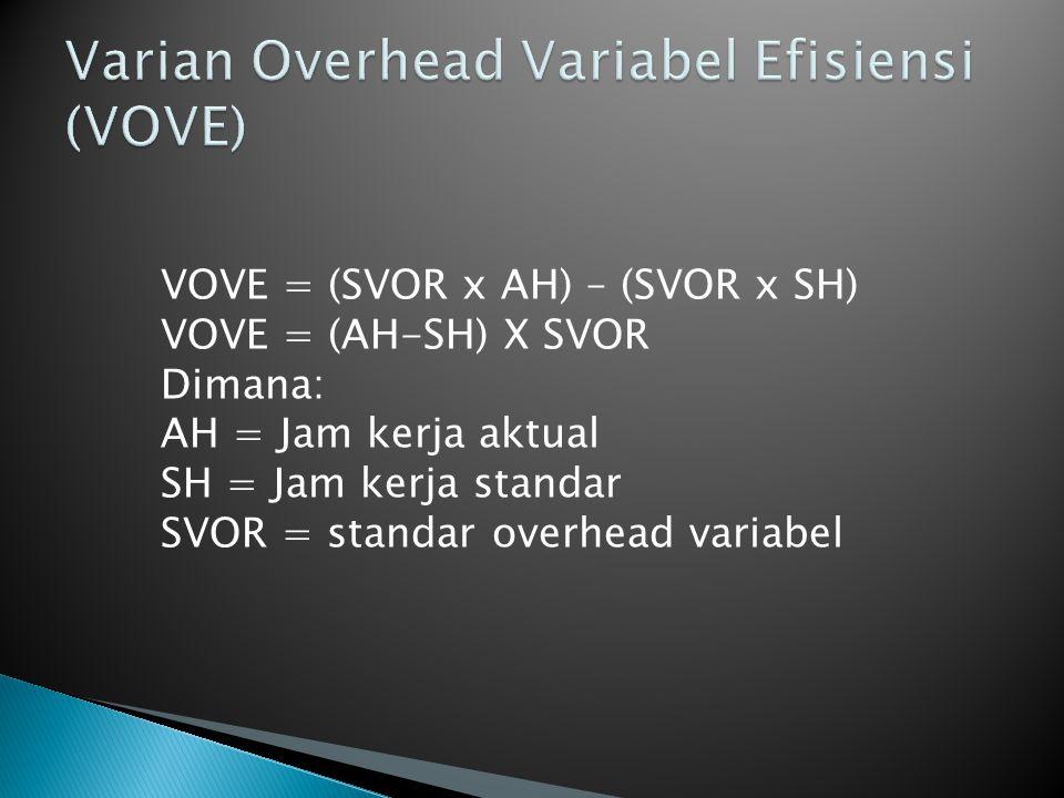  AFOH = Actual Fixed Overhead  SFOH = Standard Fixed Overhead  SFOR = Standar Fixed Overhead Rate  AH = Jam kerja aktual  SH= Jam kerja standar  Total Varian Overhead Tetap= AFOH – SFOH  Total Varian Overhead Tetap = AFOH – (SFOR x SH)