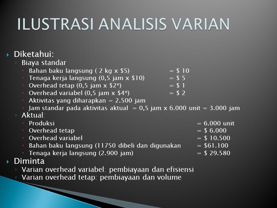 VARIAN OVERHEAD VARIABEL TOTAL o Total Varian Overhead Variabel= (AVOR x AH) – (SVOR x SH) o Total Varian Overhead Variabel = $10.500)– [($4x(3000)] o Total Varian Overhead Variabel = $ 10.500-$12.000 o Total Varian Overhead Variabel = $ 1.500 (favorable)  VARIAN OVERHEAD VARIABEL PEMBIAYAAN o VOVP = (AVOR x AH) – (SVOR x AH ) o VOVP = ($10.500) – ($4 x 2.900) o VOVP = $ 10.500 - $ 11.600 o VOVP = $ 1.100 (favorable)  VARIAN OVERHEAD VARIABEL EFISIENSI o VOVE = (SVOR x AH) – (SVOR x SH) o VOVE = ($4 x 2.900) – ($4 x 3.000) o VOVE = $ 11.600 – $ 12.000 o VOVE = $ 400 (favorable)