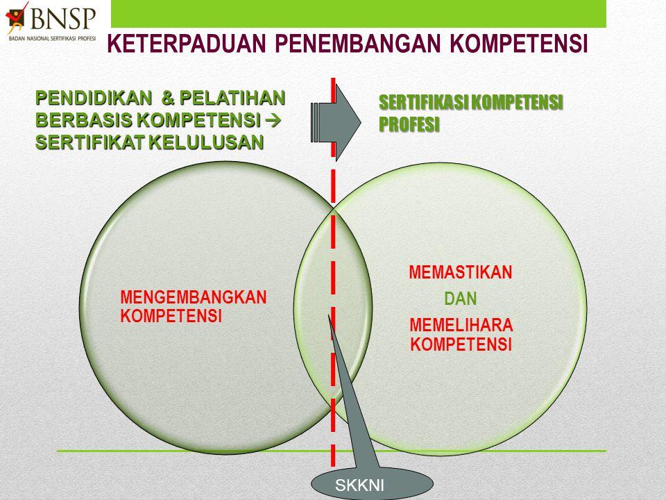 KETERPADUAN PENEMBANGAN KOMPETENSI MENGEMBANGKAN KOMPETENSI MEMASTIKAN DAN MEMELIHARA KOMPETENSI SERTIFIKASI KOMPETENSI PROFESI PENDIDIKAN & PELATIHAN BERBASIS KOMPETENSI  SERTIFIKAT KELULUSAN SKKNI
