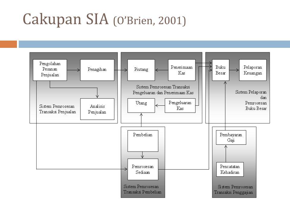 Cakupan SIA (O'Brien, 2001)