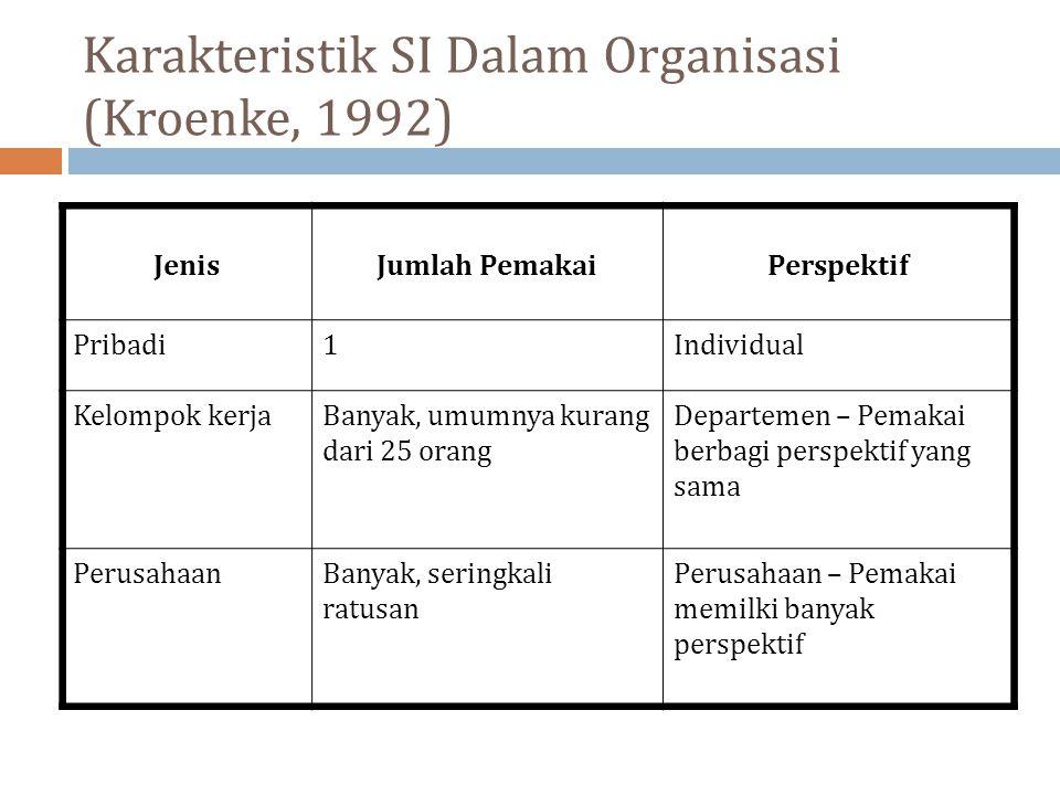 Karakteristik SI Dalam Organisasi (Kroenke, 1992) JenisJumlah Pemakai Perspektif Pribadi1Individual Kelompok kerjaBanyak, umumnya kurang dari 25 orang