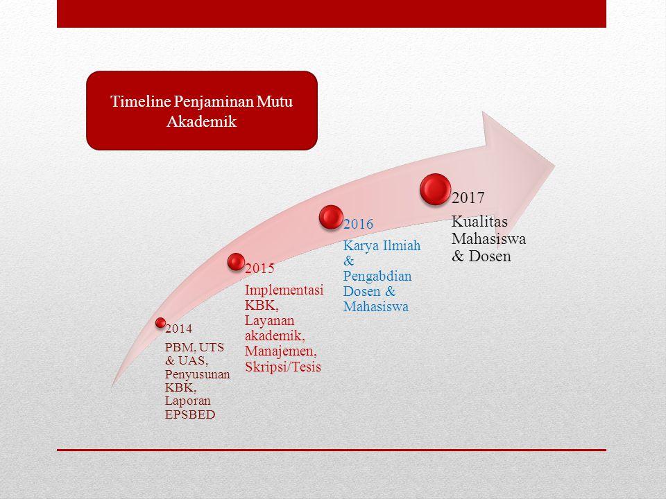 2014 PBM, UTS & UAS, Penyusunan KBK, Laporan EPSBED 2015 Implementasi KBK, Layanan akademik, Manajemen, Skripsi/Tesis 2016 Karya Ilmiah & Pengabdian Dosen & Mahasiswa 2017 Kualitas Mahasiswa & Dosen Timeline Penjaminan Mutu Akademik