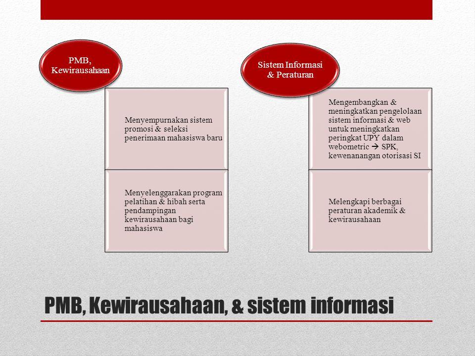 PMB, Kewirausahaan, & sistem informasi Menyempurnakan sistem promosi & seleksi penerimaan mahasiswa baru Menyelenggarakan program pelatihan & hibah serta pendampingan kewirausahaan bagi mahasiswa PMB, Kewirausahaan Mengembangkan & meningkatkan pengelolaan sistem informasi & web untuk meningkatkan peringkat UPY dalam webometric  SPK, kewenanangan otorisasi SI Melengkapi berbagai peraturan akademik & kewirausahaan Sistem Informasi & Peraturan