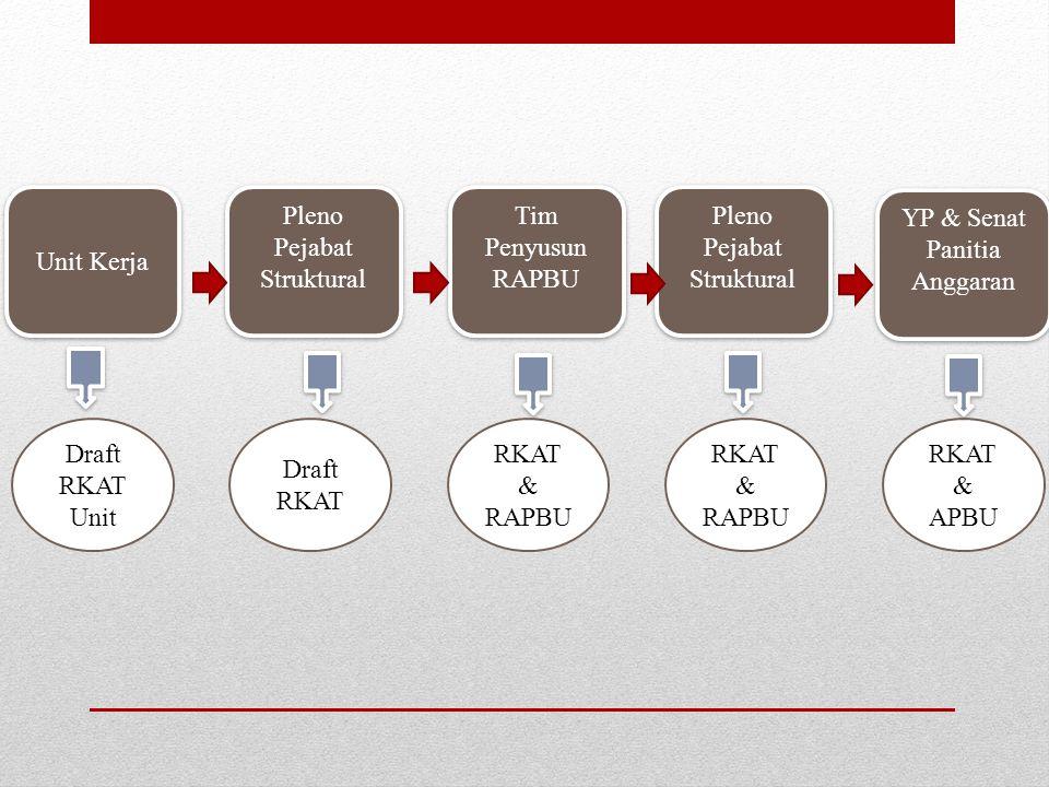 Format RKAT Program Kerja AktivitasWaktu Pelaksanaan Indikator kinerja Usulan Anggaran Kode Rekening