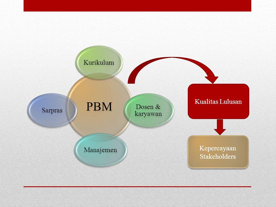PBM Kurikulum Dosen & karyawan ManajemenSarpras Kualitas Lulusan Kepercayaan Stakeholders
