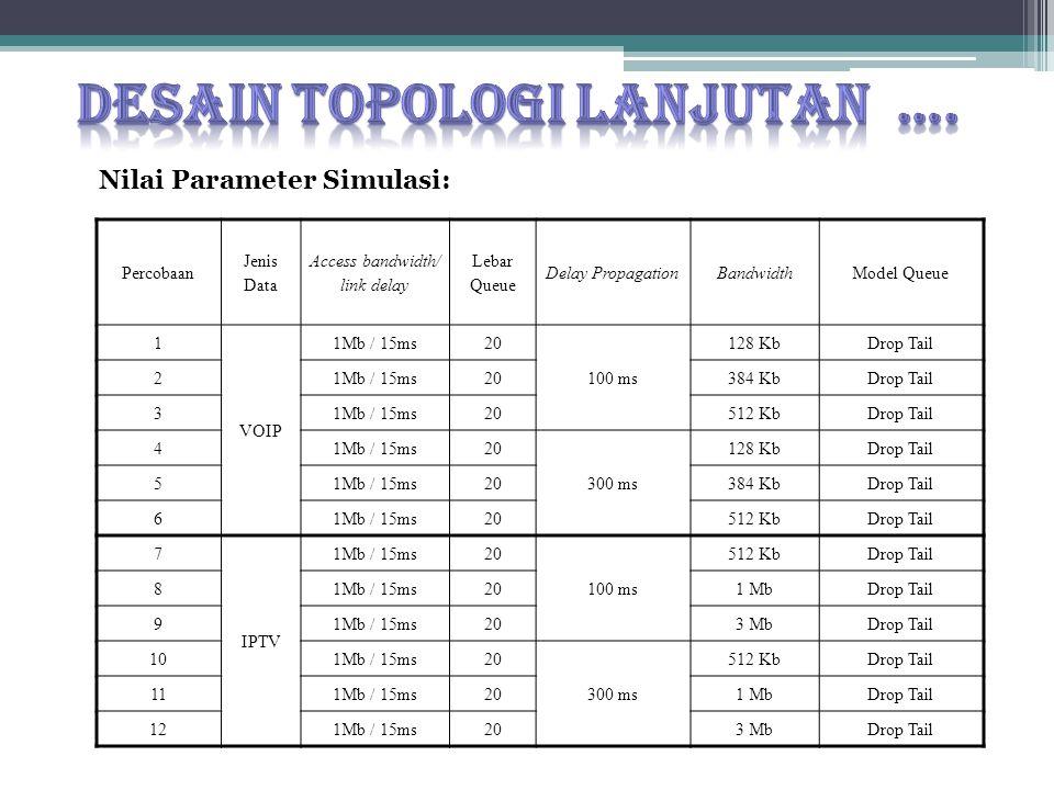 Nilai Parameter Simulasi: Percobaan Jenis Data Access bandwidth/ link delay Lebar Queue Delay PropagationBandwidthModel Queue 1 VOIP 1Mb / 15ms20 100 ms 128 KbDrop Tail 21Mb / 15ms20384 KbDrop Tail 31Mb / 15ms20512 KbDrop Tail 41Mb / 15ms20 300 ms 128 KbDrop Tail 51Mb / 15ms20384 KbDrop Tail 61Mb / 15ms20512 KbDrop Tail 7 IPTV 1Mb / 15ms20 100 ms 512 KbDrop Tail 81Mb / 15ms201 MbDrop Tail 91Mb / 15ms203 MbDrop Tail 101Mb / 15ms20 300 ms 512 KbDrop Tail 111Mb / 15ms201 MbDrop Tail 121Mb / 15ms203 MbDrop Tail
