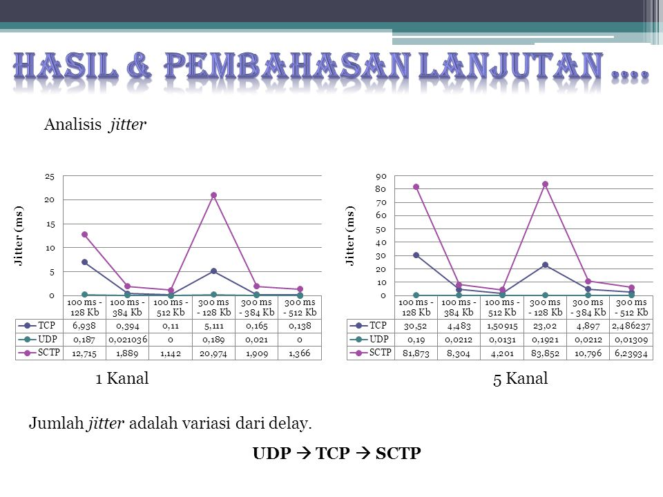 Analisis jitter 1 Kanal5 Kanal Jumlah jitter adalah variasi dari delay. UDP  TCP  SCTP